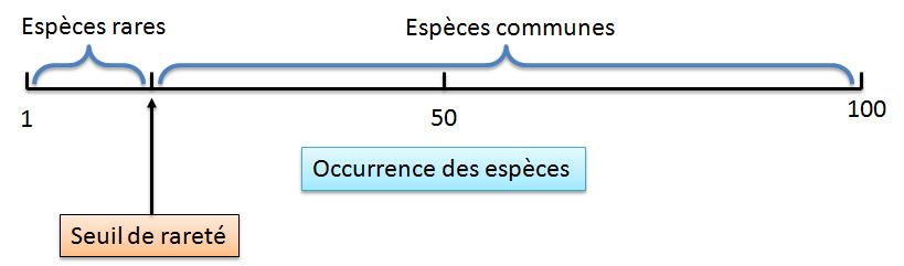 Exemple de définition du seuil de rareté