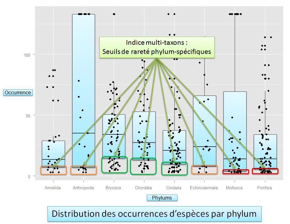 Seuils de rareté taxons-spécifiques