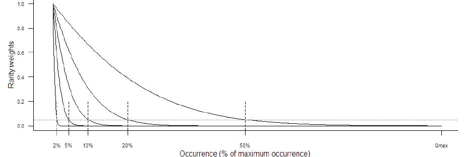 Courbes d'attribution des poids ajustées à différents seuils de rareté